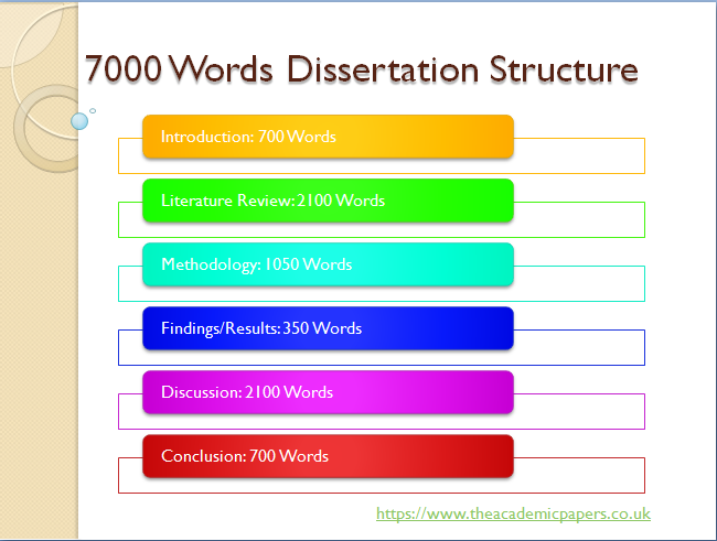 Word count phd thesis